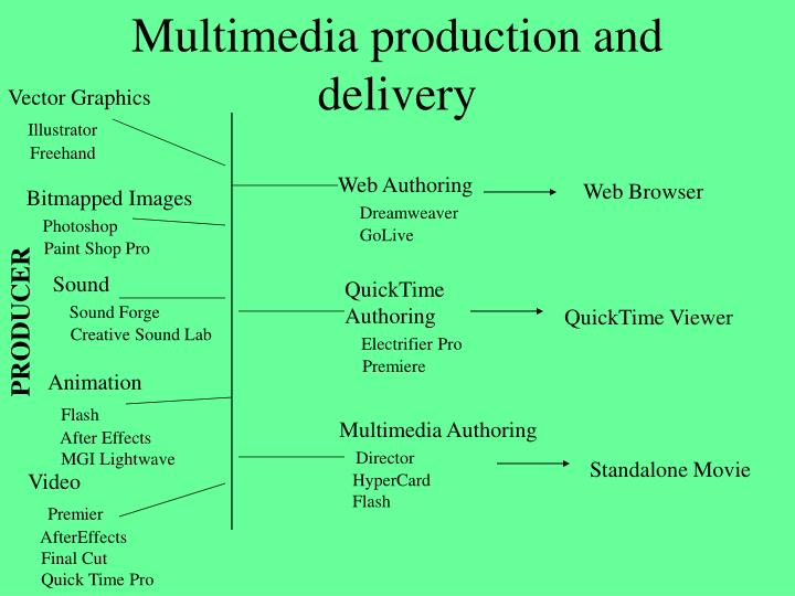 Multimedia production and delivery
