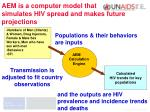 aem is a computer model that simulates hiv spread and makes future projections