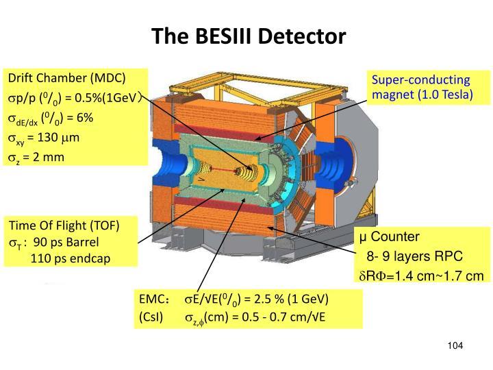 The BESIII Detector