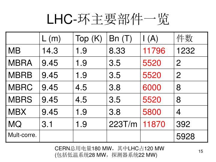 LHC-环主要部件一览