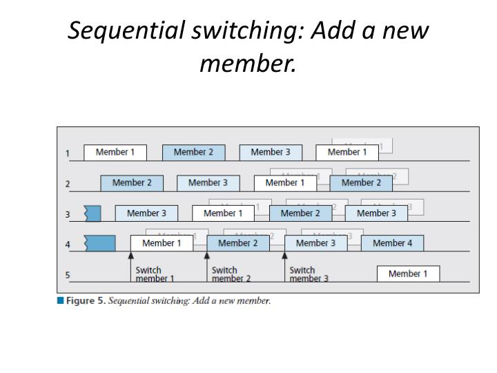 Sequential switching: Add a new member.