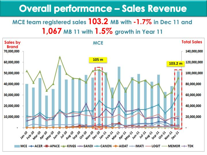 Overall performance – Sales Revenue
