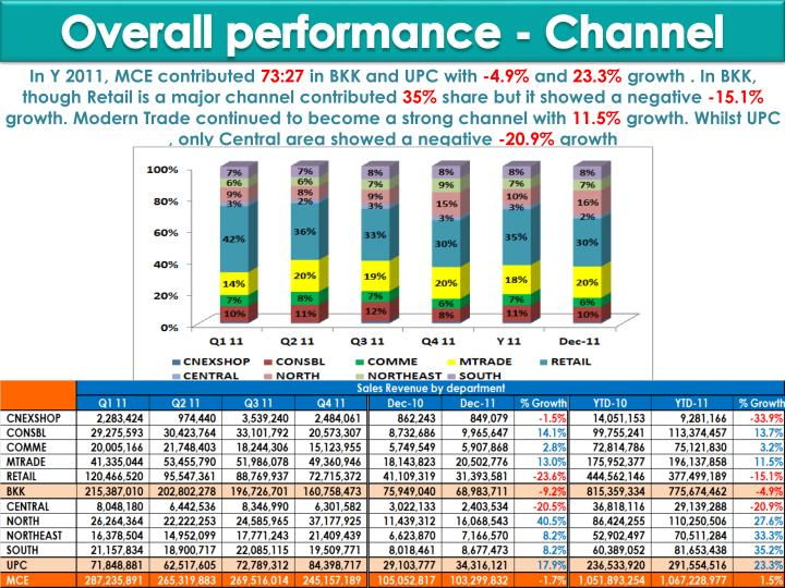 Overall performance - Channel