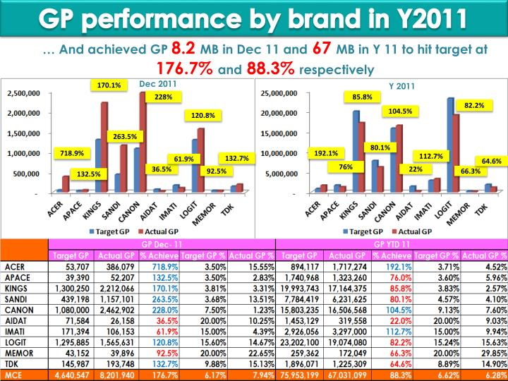 GP performance by brand in Y2011