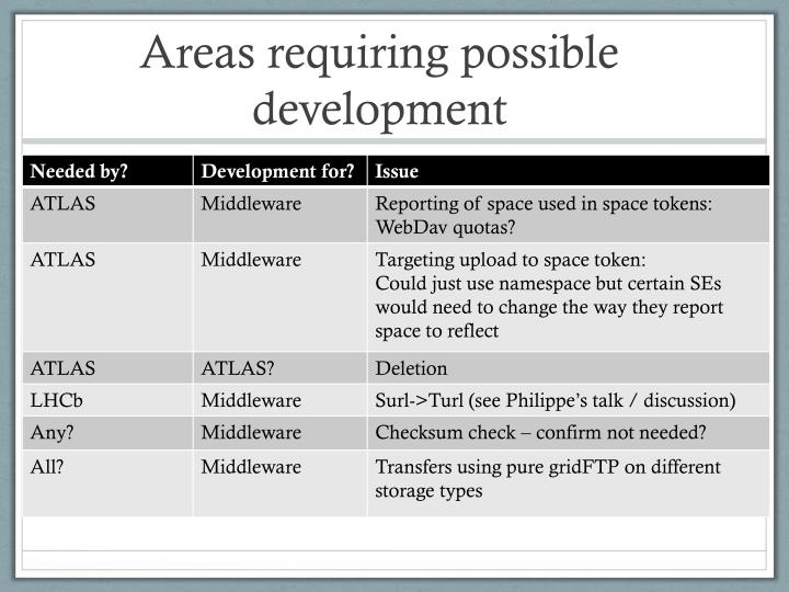 Areas requiring possible development