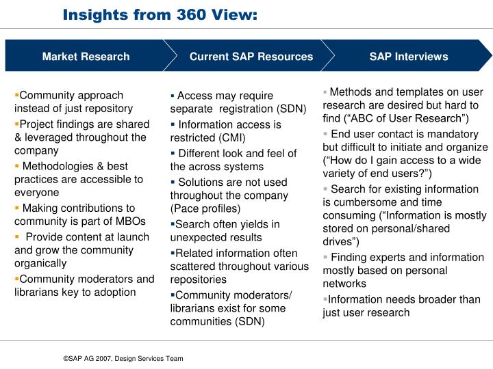 Insights from 360 view