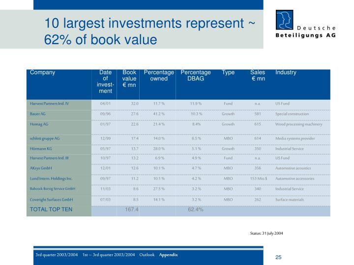 10 largest investments represent ~ 62% of book value