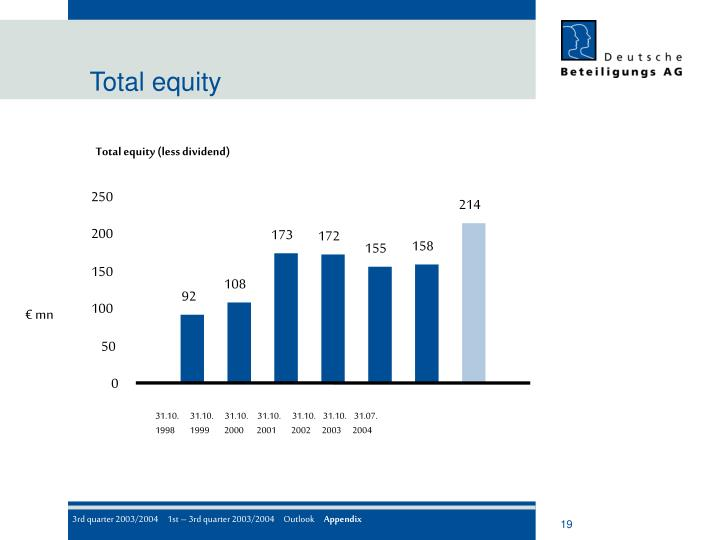 Total equity (less dividend)