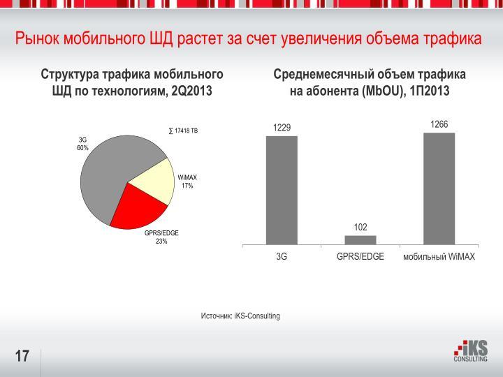 Рынок мобильного ШД растет за счет увеличения объема трафика