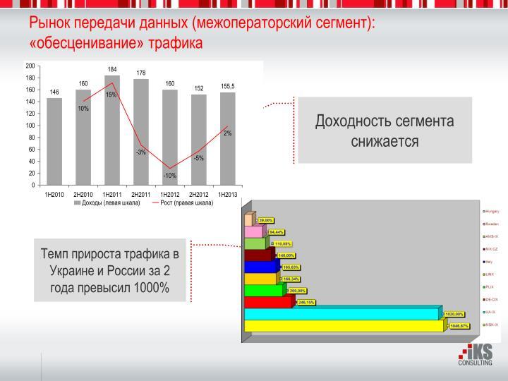 Рынок передачи данных (межоператорский сегмент):