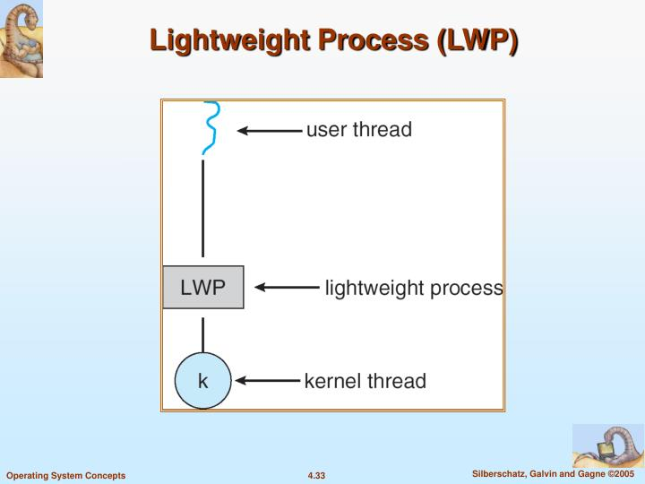 Lightweight Process (LWP)