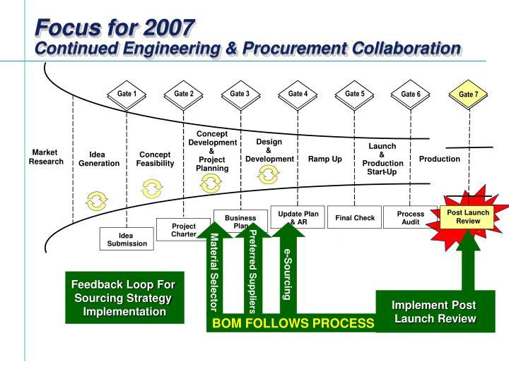 managing new product development and supply Managing supplier involvement in new product development: a multiple-case study ferrie ea van echtelt, finn wynstra, arjan j van weele and geert duysters.