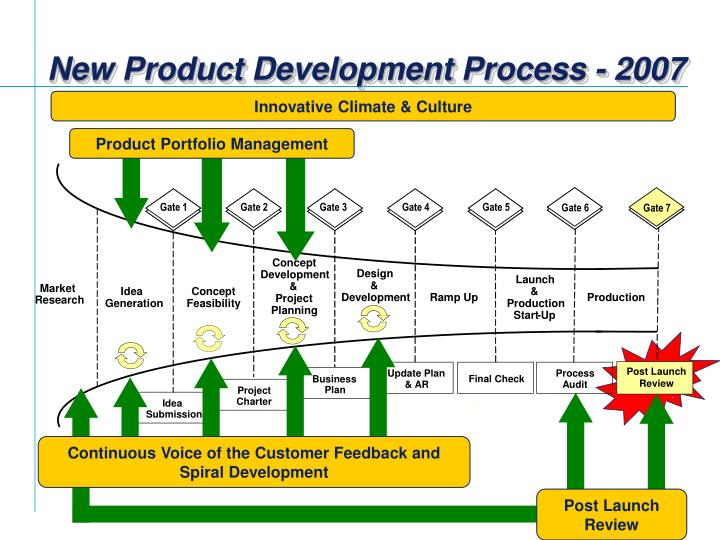 PPT - Supply Chain Management and New Product Development ...