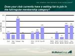 does your club currently have a waiting list to join in the full regular membership category