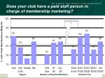 does your club have a paid staff person in charge of membership marketing