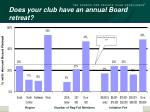 does your club have an annual board retreat1