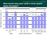 how much was your club s most recent dues increase