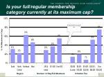 is your full regular membership category currently at its maximum cap