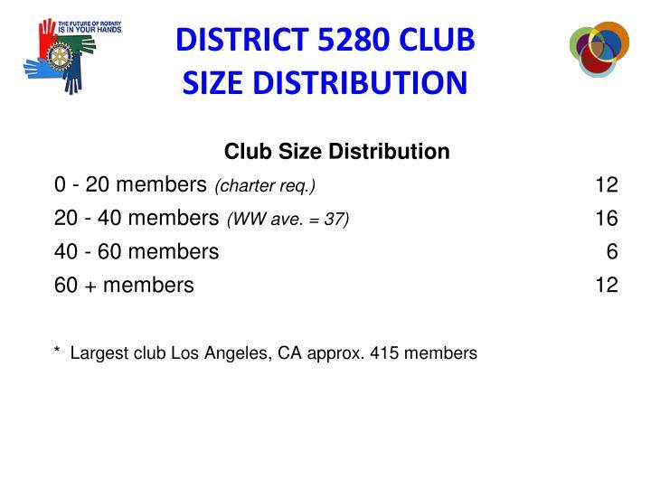 DISTRICT 5280 CLUB