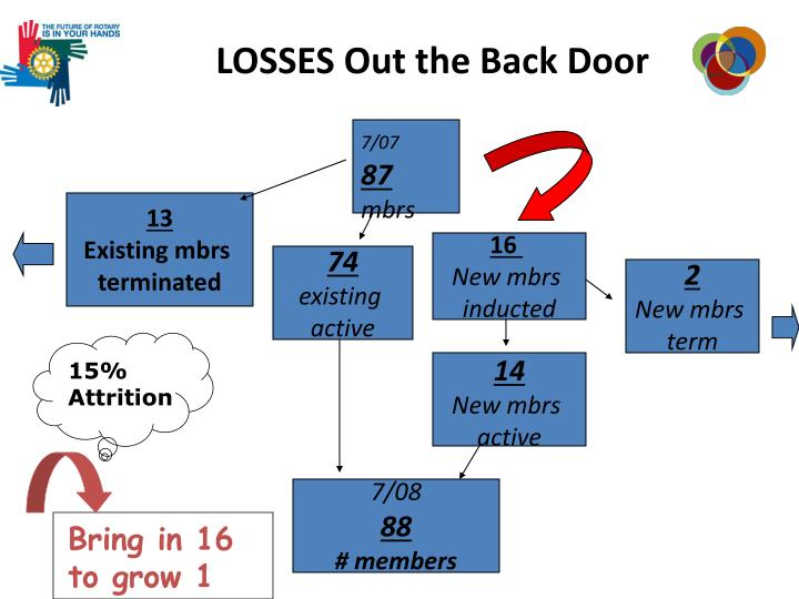 LOSSES Out the Back Door