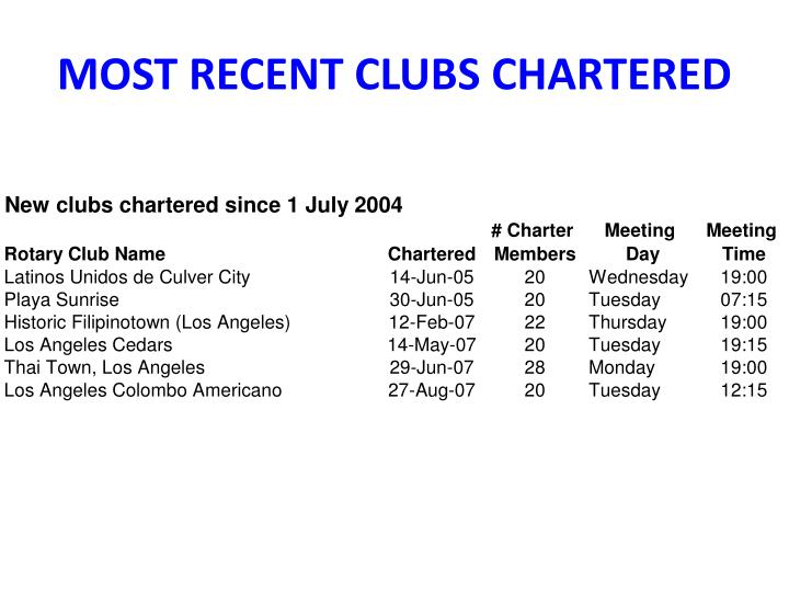 MOST RECENT CLUBS CHARTERED