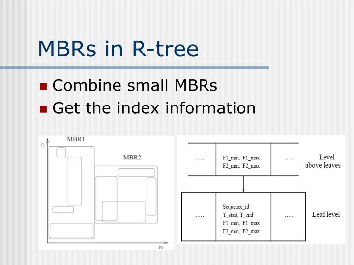 MBRs in R-tree