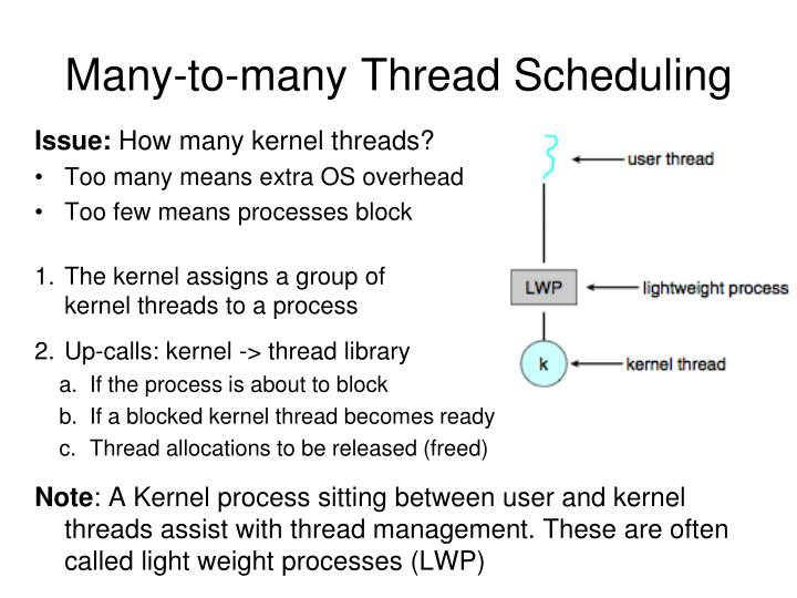 Many-to-many Thread Scheduling
