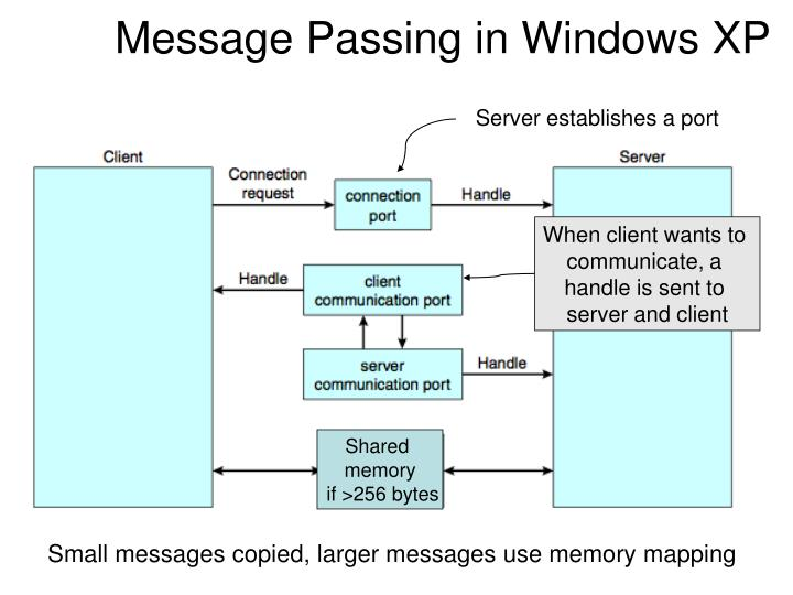Message Passing in Windows XP