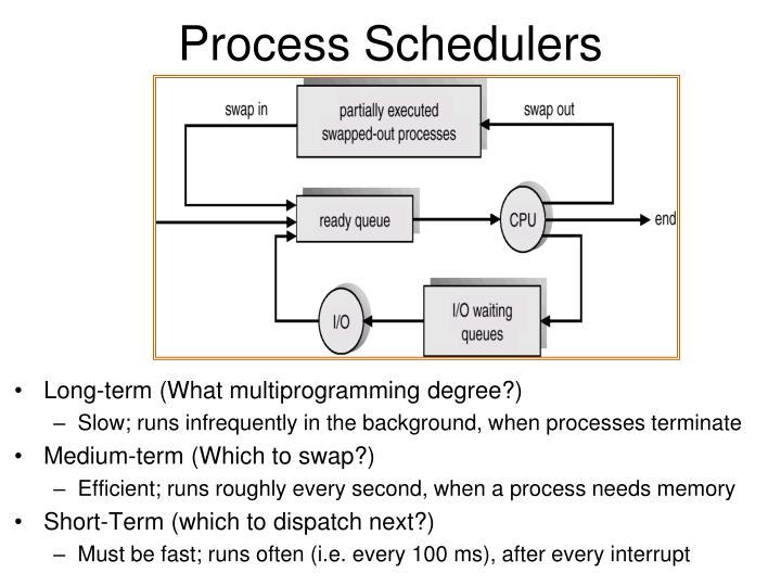 Process Schedulers