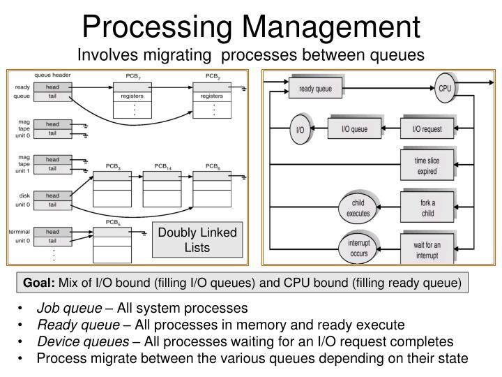 Processing Management