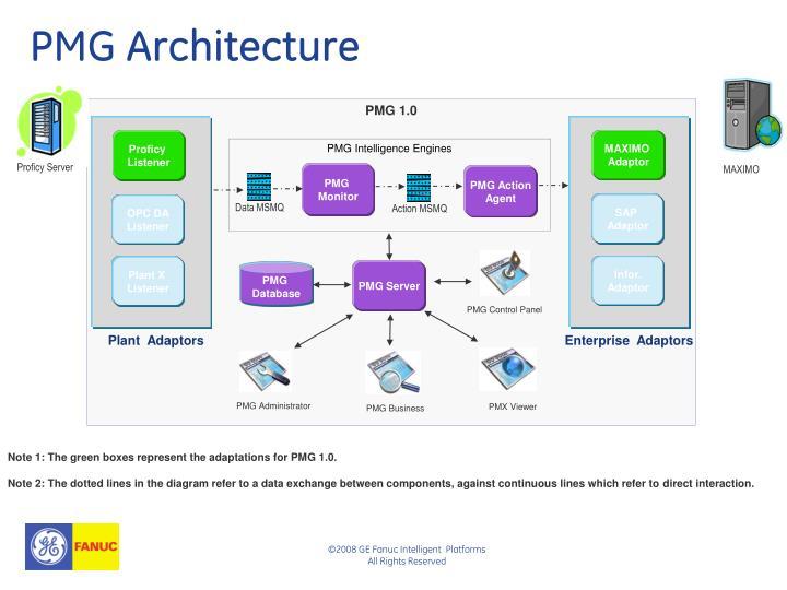 PMG Intelligence Engines