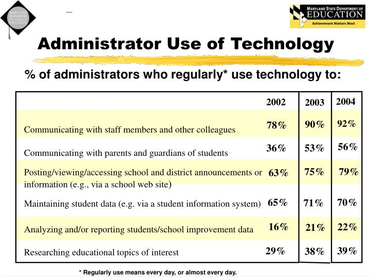 Administrator Use of Technology