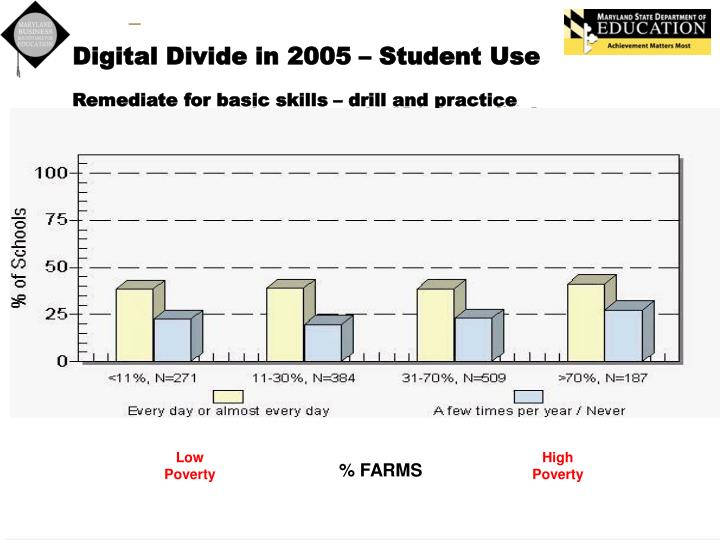 Digital Divide in 2005 – Student Use