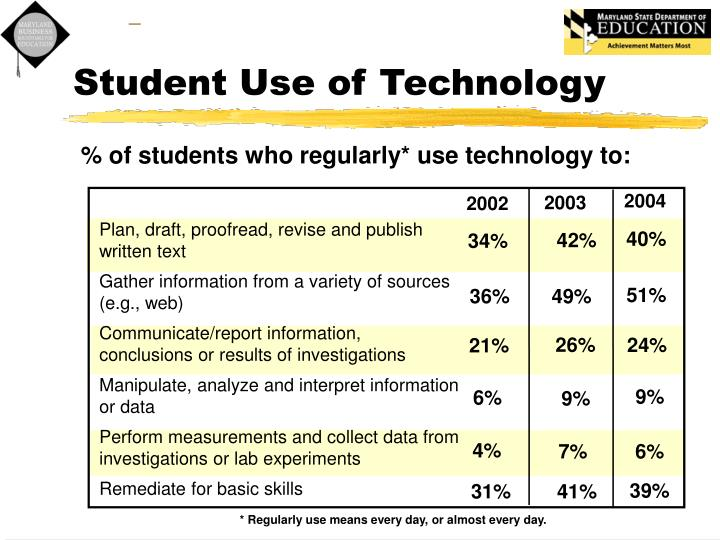 Student Use of Technology