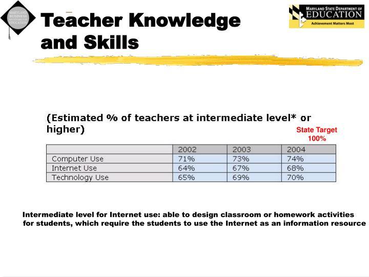 Teacher Knowledge and Skills