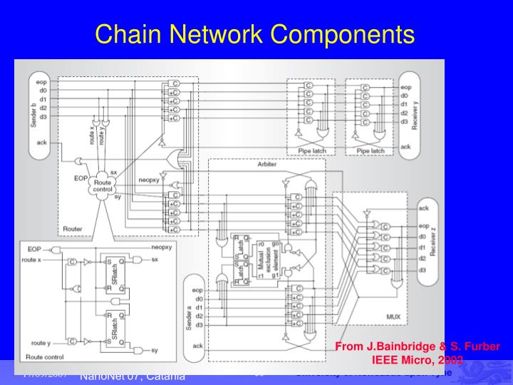 Chain Network Components
