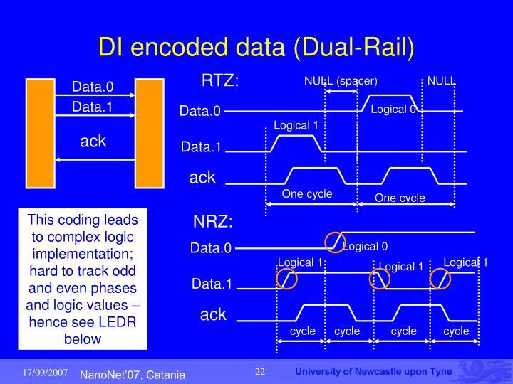 DI encoded data (Dual-Rail)