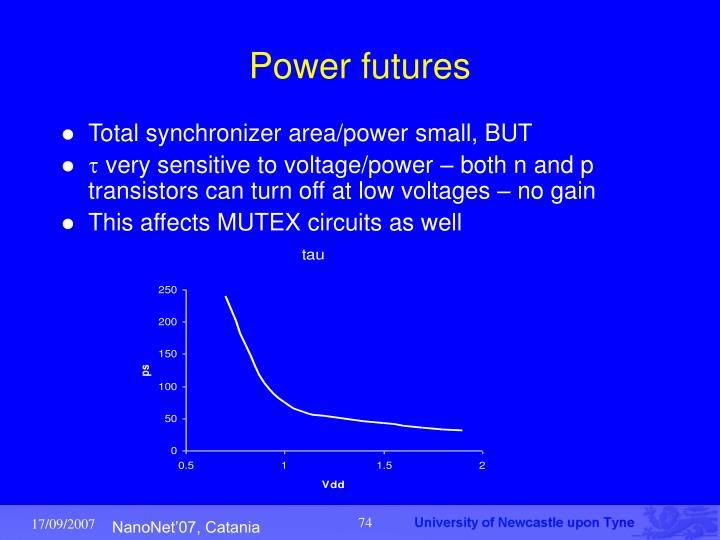 Power futures