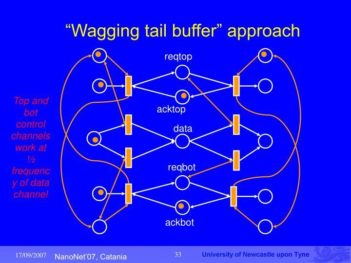 """Wagging tail buffer"" approach"