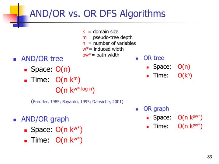 AND/OR vs. OR DFS Algorithms
