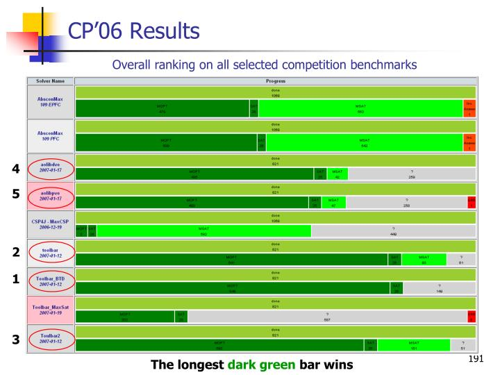 CP'06 Results