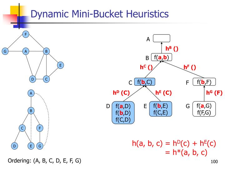 Dynamic Mini-Bucket Heuristics