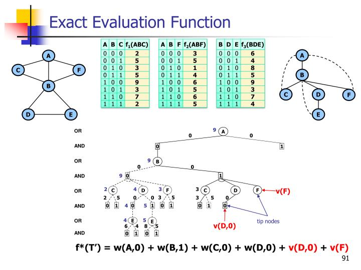 Exact Evaluation Function