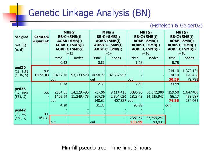 Genetic Linkage Analysis (BN)