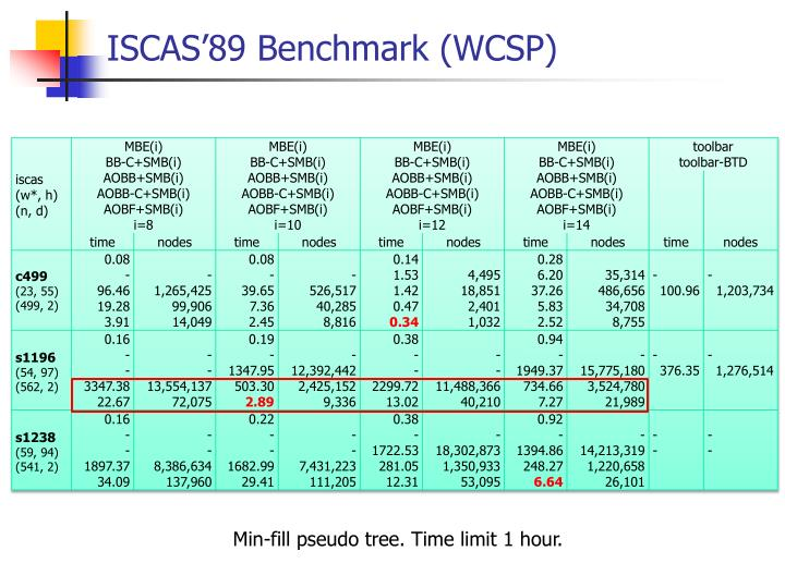 ISCAS'89 Benchmark (WCSP)