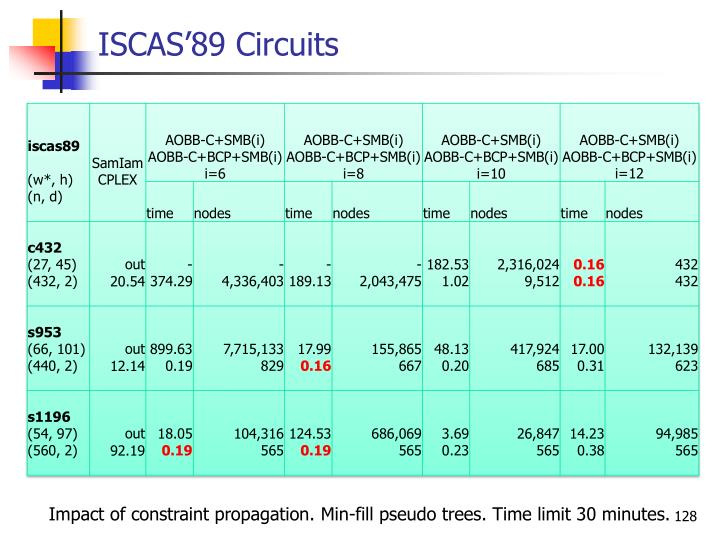 ISCAS'89 Circuits