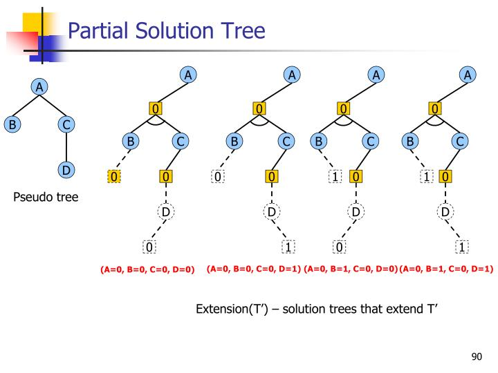 Partial Solution Tree