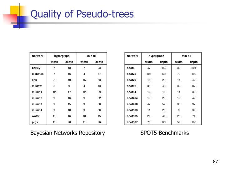 Quality of Pseudo-trees