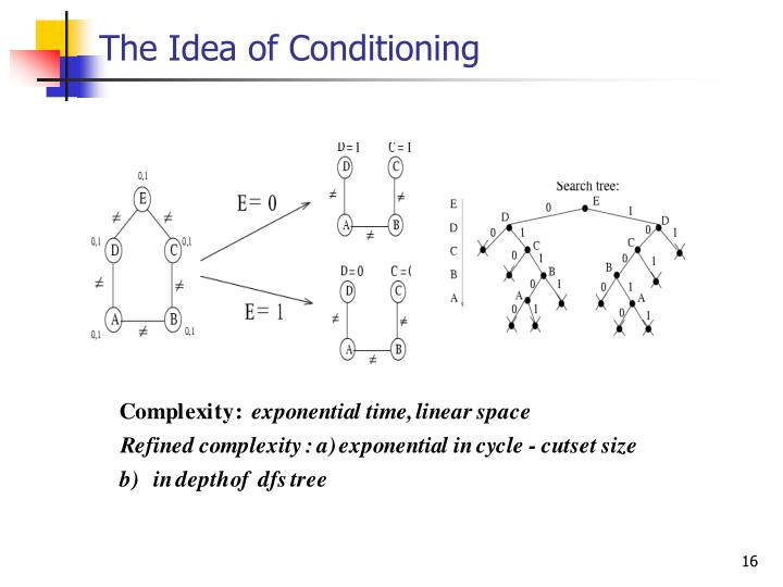 The Idea of Conditioning