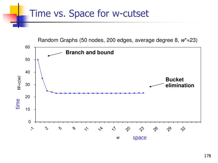 Time vs. Space for w-cutset